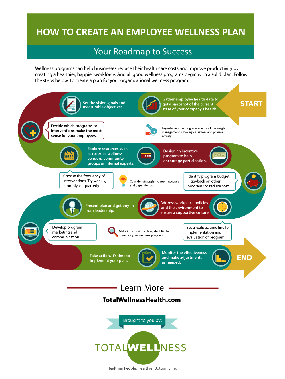 How to create an employee wellness plan Infographic