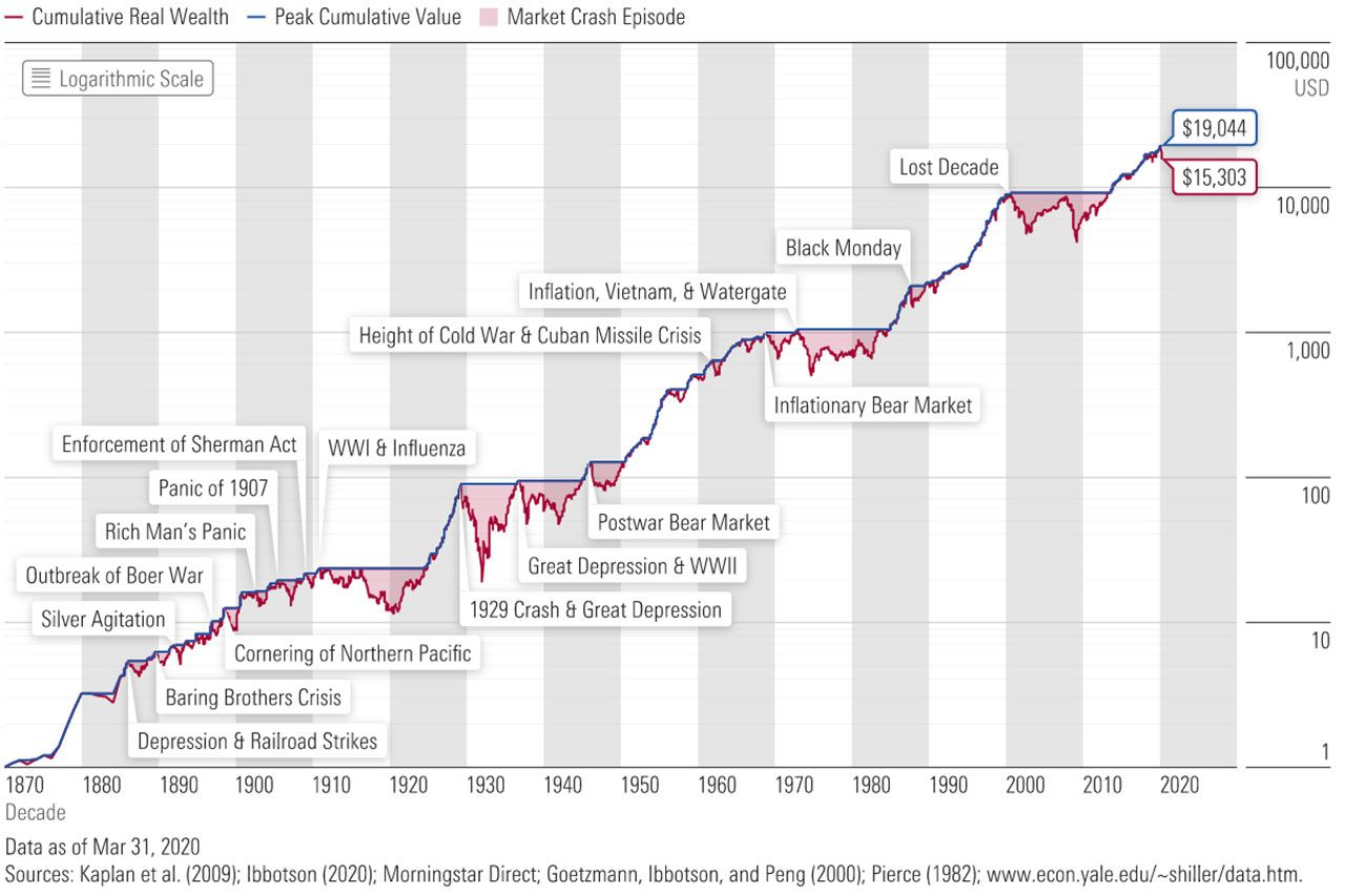 Market Crash Timeline In 2020 Lost Decade Marketing Stock Market