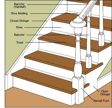 Staircase Parts Construction Diagram | all board | Pinterest ...