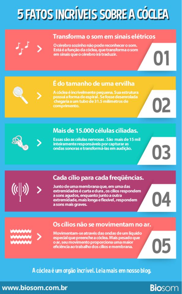 fono #fonoaudiologia #zumbido #cóclea #ouvido #audição | Audiologia ...