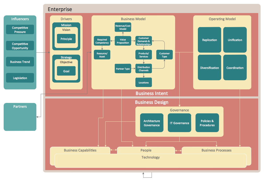 This diagram was created in conceptdraw pro using the enterprise enterprise architecture diagrams solution extends conceptdraw pro software with templates samples and library of vector stencils for drawing the diagrams malvernweather Images