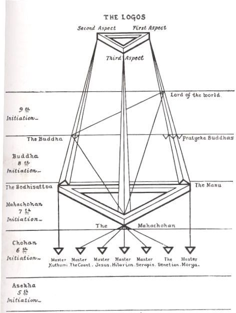 Theosophy : The Masters and the Path by Mahatma C.W