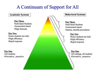 A Continuum of Support for All (Schoolwide Positive Behavior