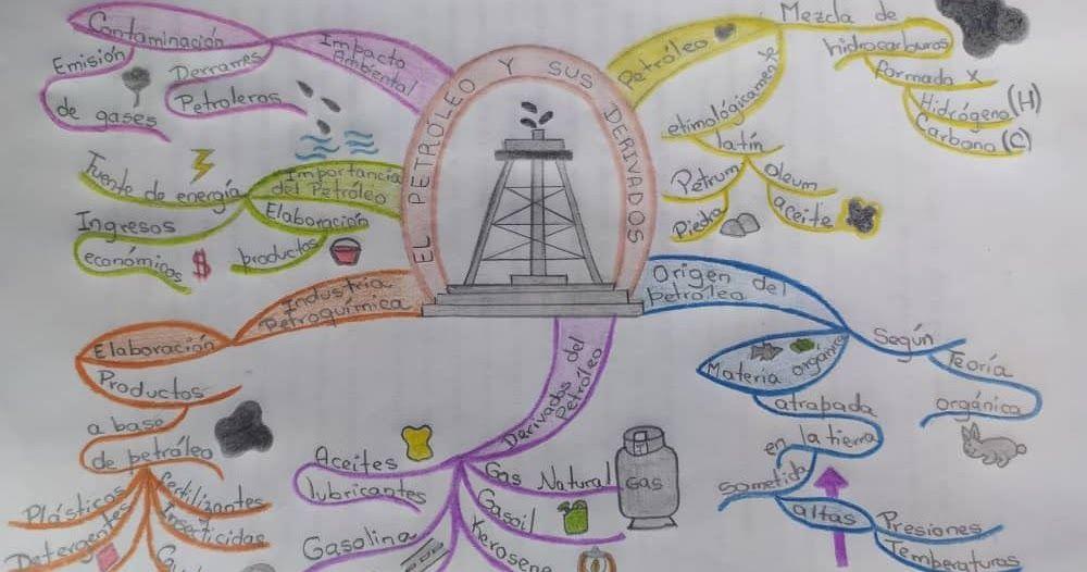 El Petroleo Y Sus Derivados Mapa Mental Creativo Mapas Mentales Mapas Conceptuales Creativos