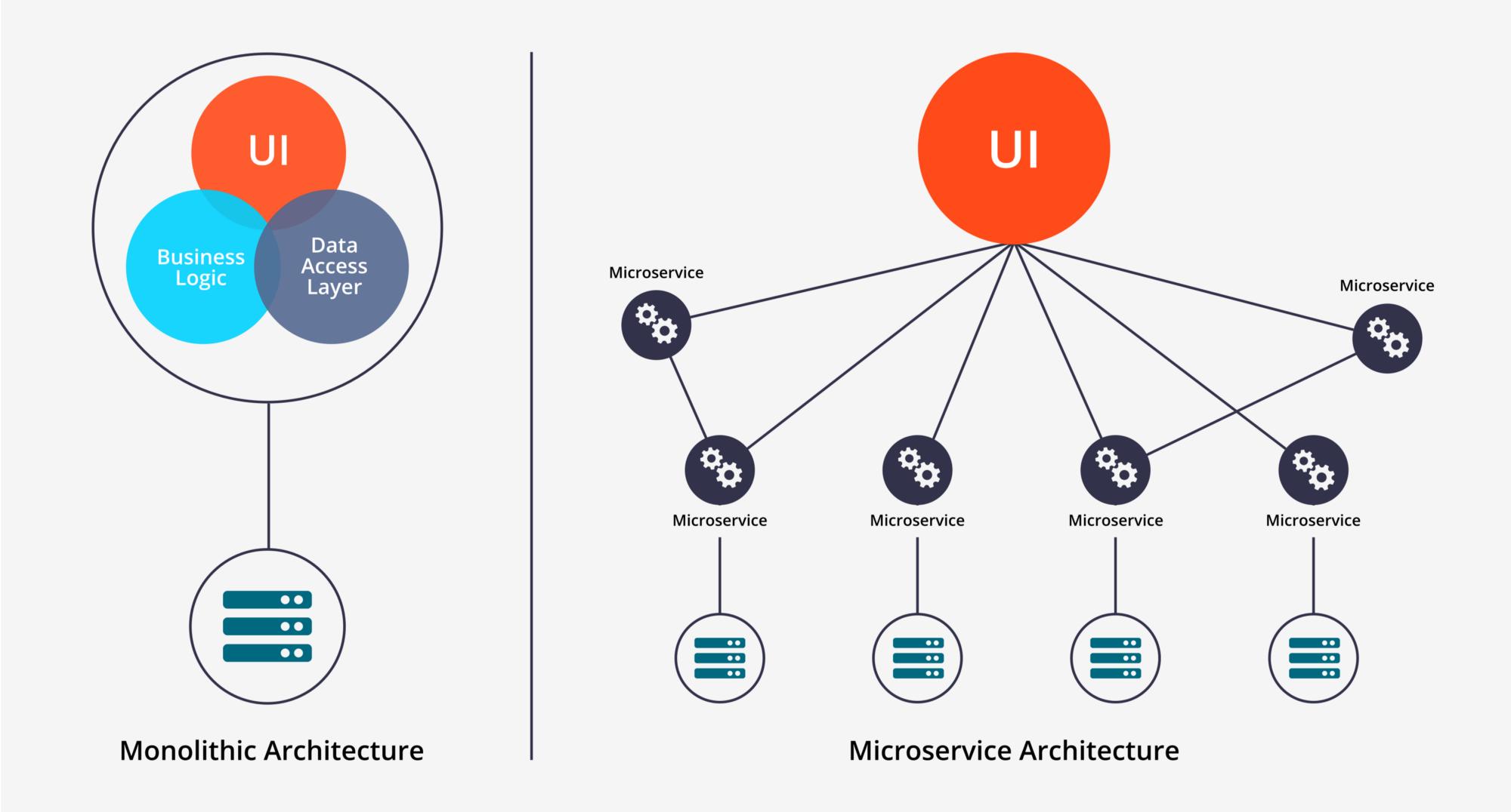 Microservices Vs Monolithic Architecture Software Architecture Design Technical Architecture Infographic Software