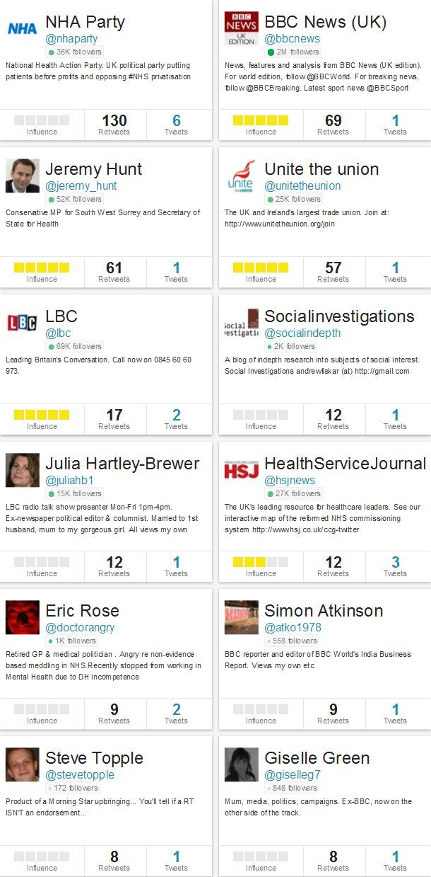 Influencers measured by the number of RTs received for tweets relating to the DH announcement of Sir Stuart Rose being appointed as a NHS adviser on 14 Feb 2014.