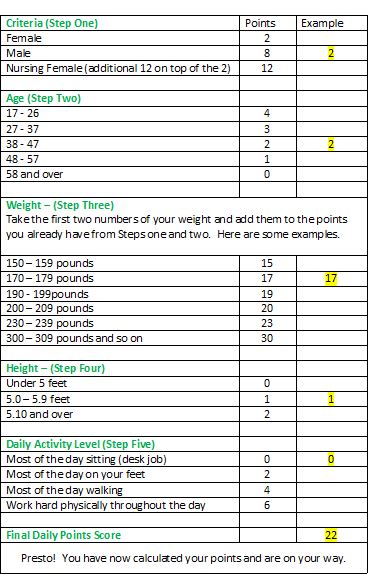 Weight watchers points chart printable program  pros and cons diet pinterest programming also rh