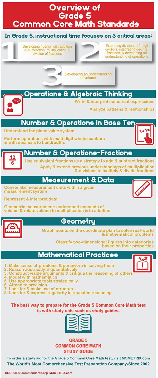 Have questions about the Grade 5 Common Core Math Standards? Find ...