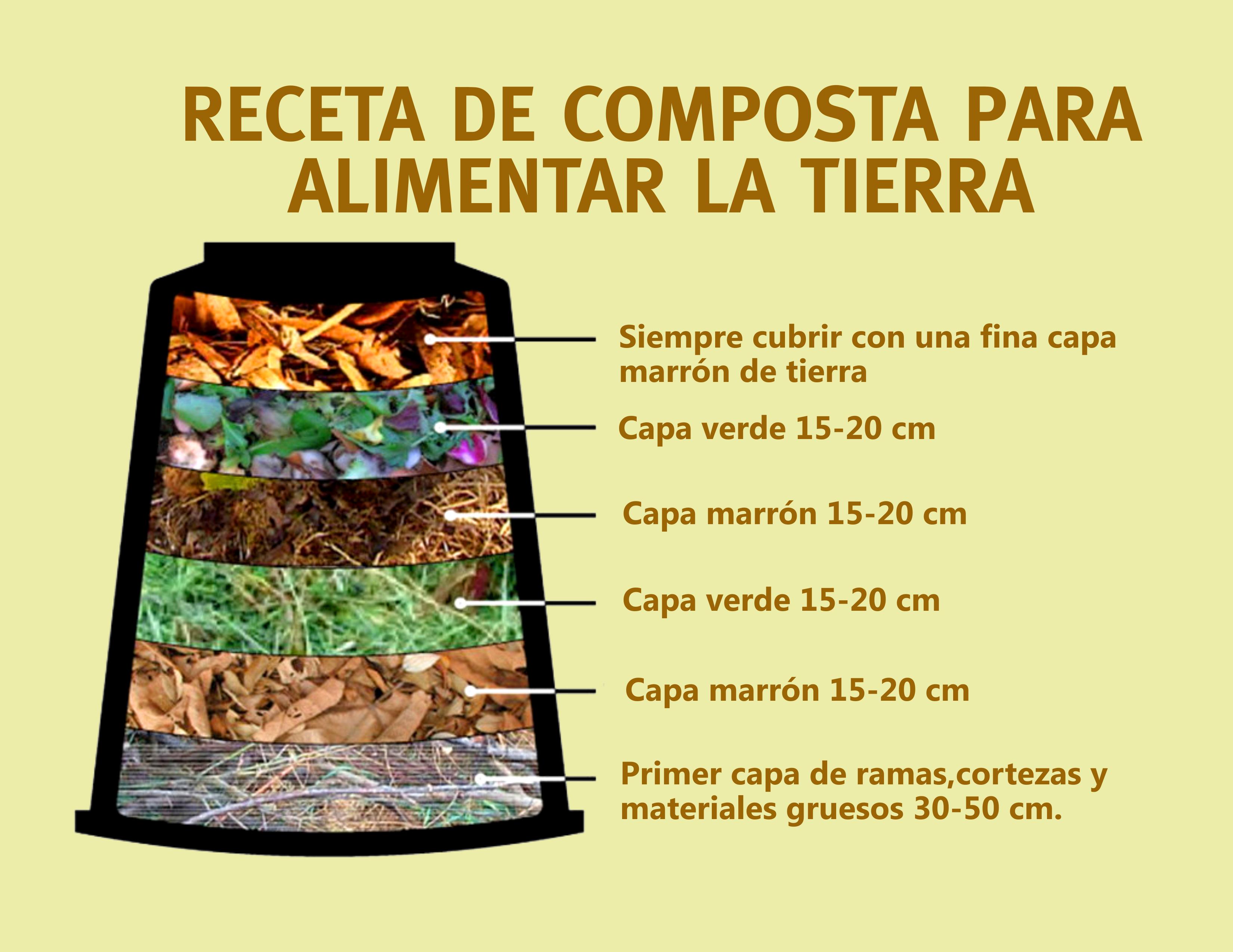 Receta De Composta Jardín De Vegetales Compost Como Hacer Composta