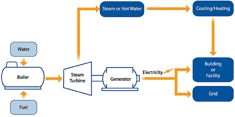 Technology Solutions Steam Boiler Steam Generator Steam Turbine