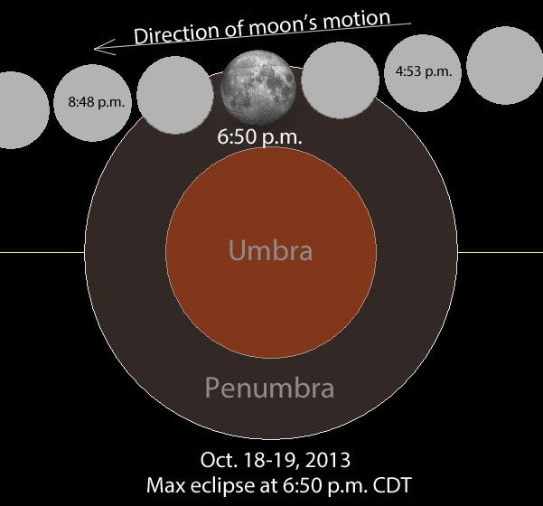 Eclipse penumbral, happening Friday night, October 18, during the full moon!