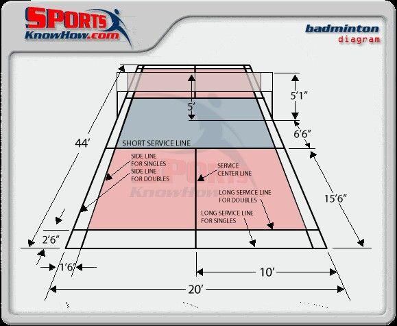 Badminton Know Your Badminton Court Badminton Court Badminton Pickleball Court