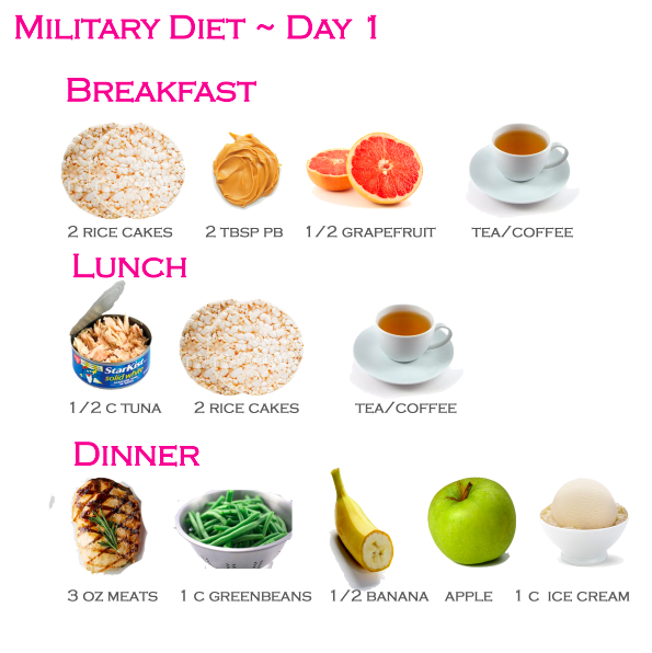 Military Diet Day 1 Gluten Free Substitutions Bye Bye Fat Girl