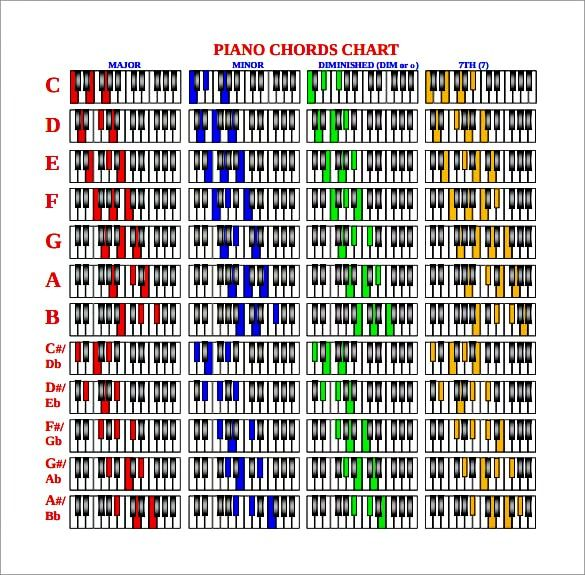 Get  free printable piano chords chart pdf here plus tips and advice on how to play chord also for beginners charts pinterest rh