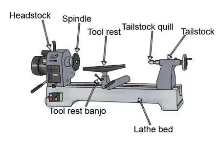 Labelled Parts Of A Lathe Wood Lathe Wood Turning