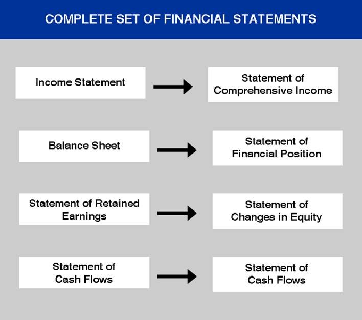 Image result for architecture firm financial statements ARE test - financial statements