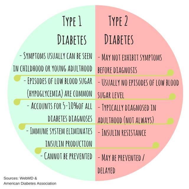 type 1 vs type 2 diabetes venn diagram