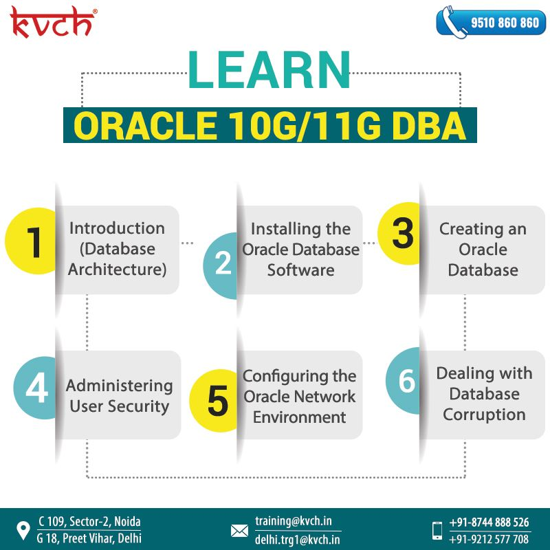 Oracle 10g/11g DBA summer Training in Noida is exclusively