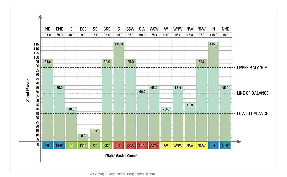 Mahavastu Bar Chart Method  Vaastu    Chart Bar And