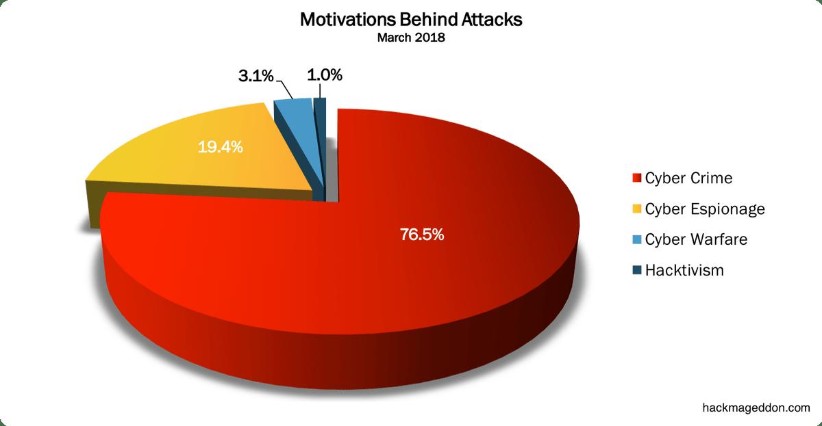 March 2018 Cyber Attacks Statistics Cyber Attack Cyber Cyber Warfare
