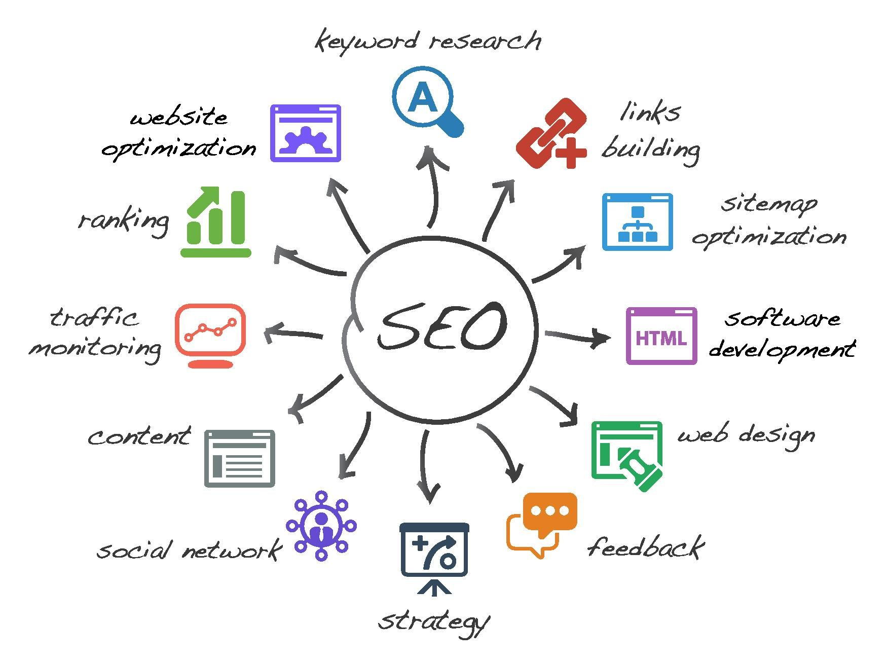 Image result for Chandler SEO consultant