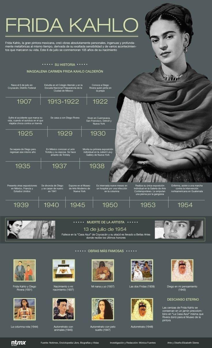 En 1954, enferma, Frida asistió a una marcha en Guatemala: | 18 Infografías que te harán cambiar la forma de ver a México