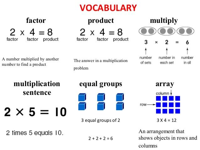 Factor Product Multiply Multiplication Sentence Equal Groups Array A