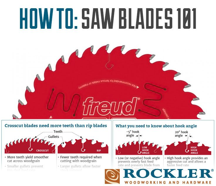 Choosing The Right Saw Blade For Your Project Table Saw Woodworking Crafts Sliding Compound Miter Saw