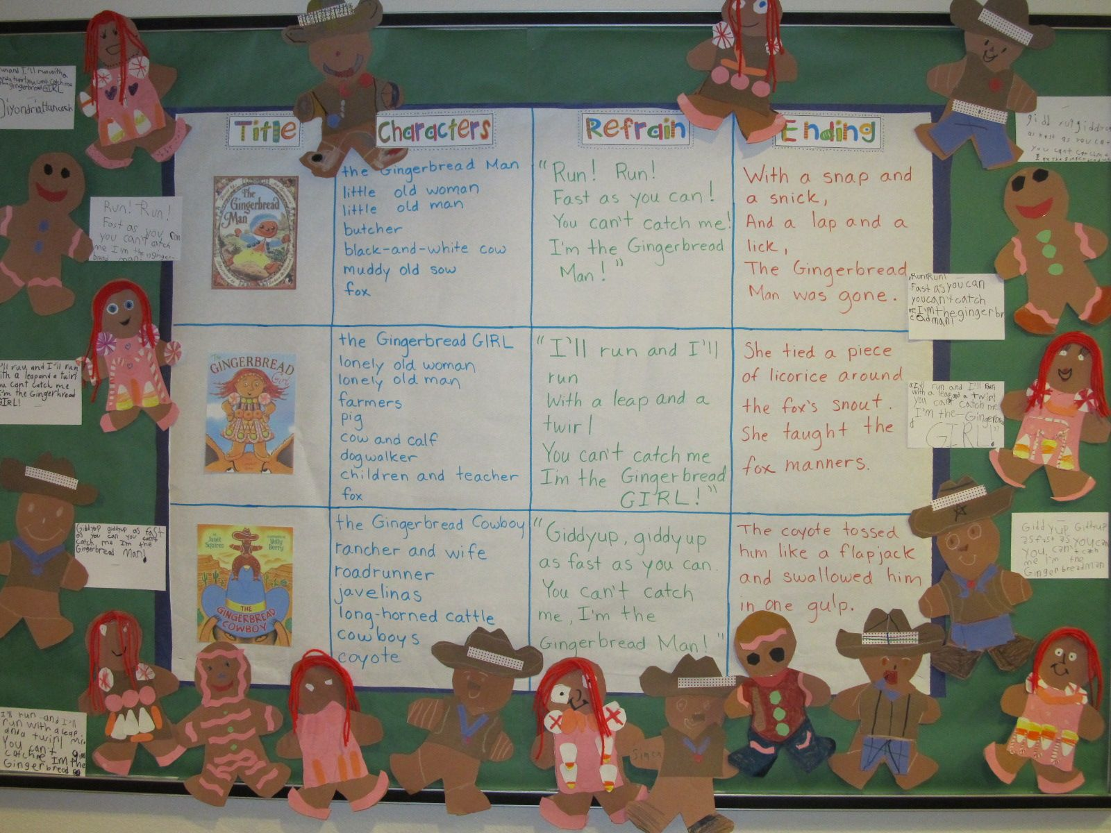 Gingerbread Man Literature Comparison Chart Students Made The