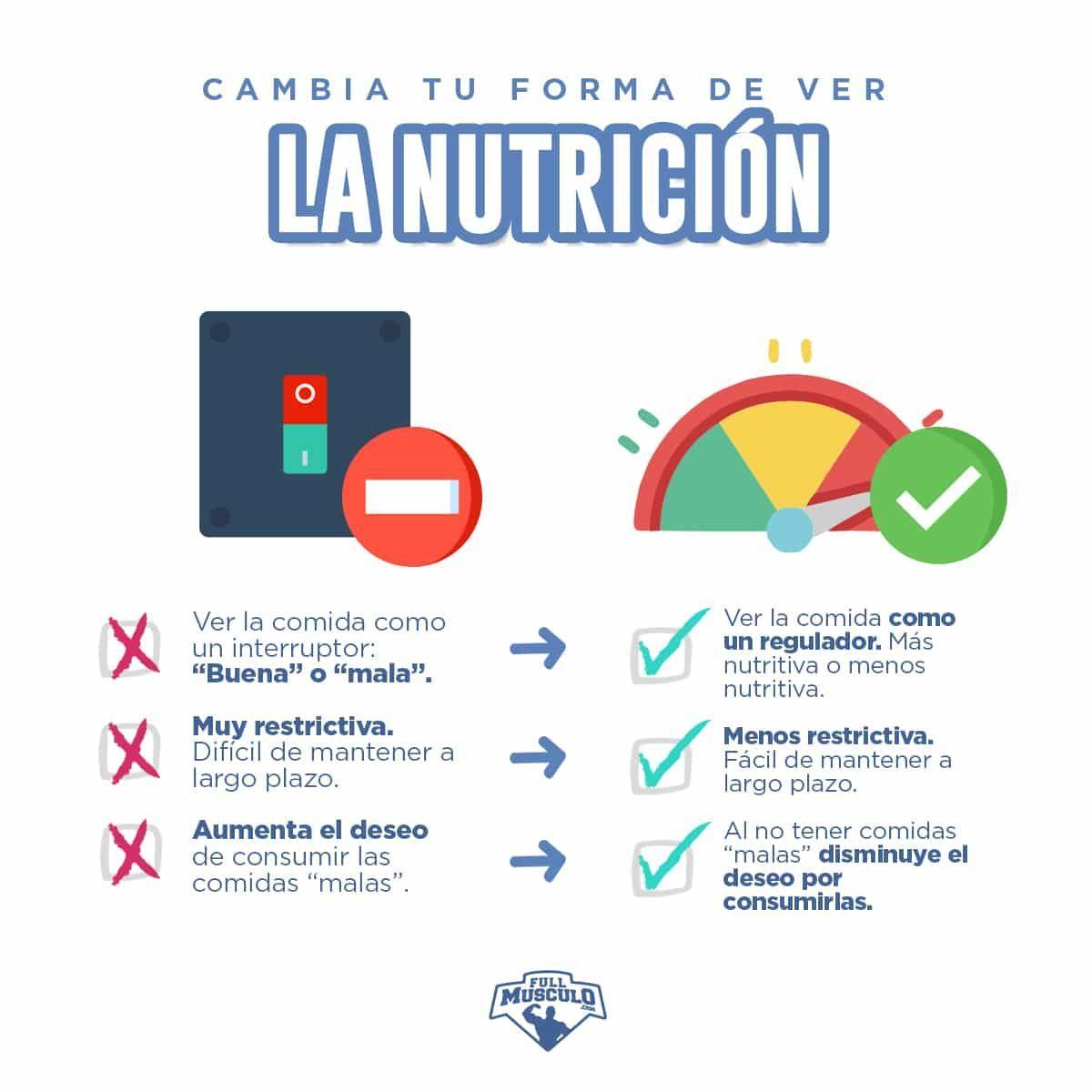 7 Días De Dieta Saludable Con Menú Y Deliciosas Recetas Fullmusculo Dieta Saludable Nutrición Dieta Para Bajar Grasa