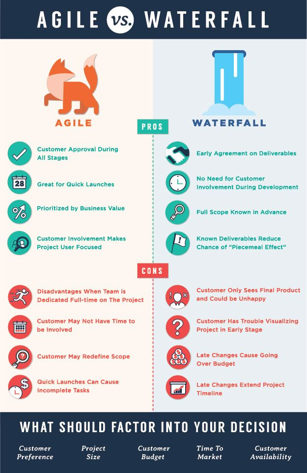 Agile vs waterfall infographic i n f o g r a p h i c s for Difference between agile and waterfall testing