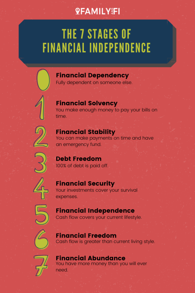 The 7 Stages of Financial Independence in 2020 Financial