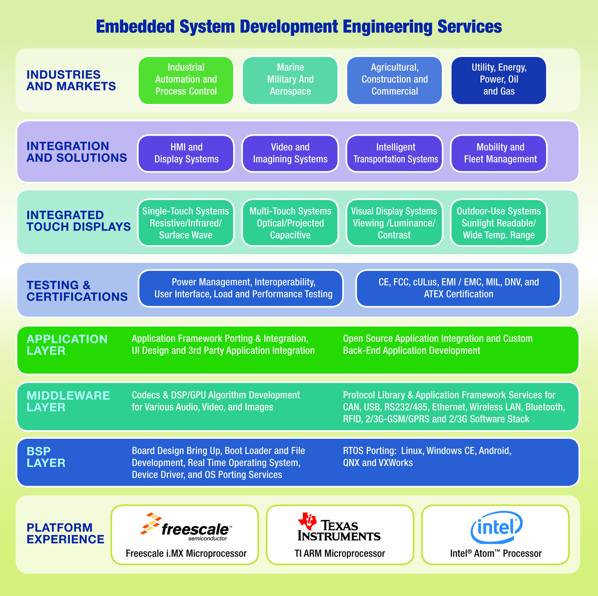 Industrial Iot M2m Hmi Thin Clients Technology Ais