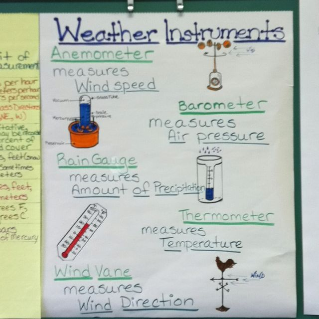 weather instruments anchor chart school days pinterest weather instruments anchor charts. Black Bedroom Furniture Sets. Home Design Ideas