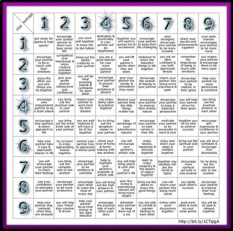 Numerology spirituality numerology spirituality free numerology