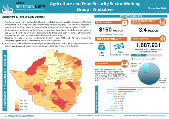Zimbabwe Food Security and Agriculture Sector Dashboard, November 2016 - http://zimbabwe-consolidated-news.com/2017/01/20/zimbabwe-food-security-and-agriculture-sector-dashboard-november-2016/