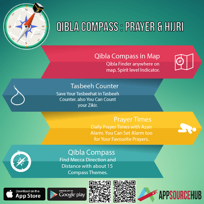 Qibla Map Android Apps on Google Play (With images