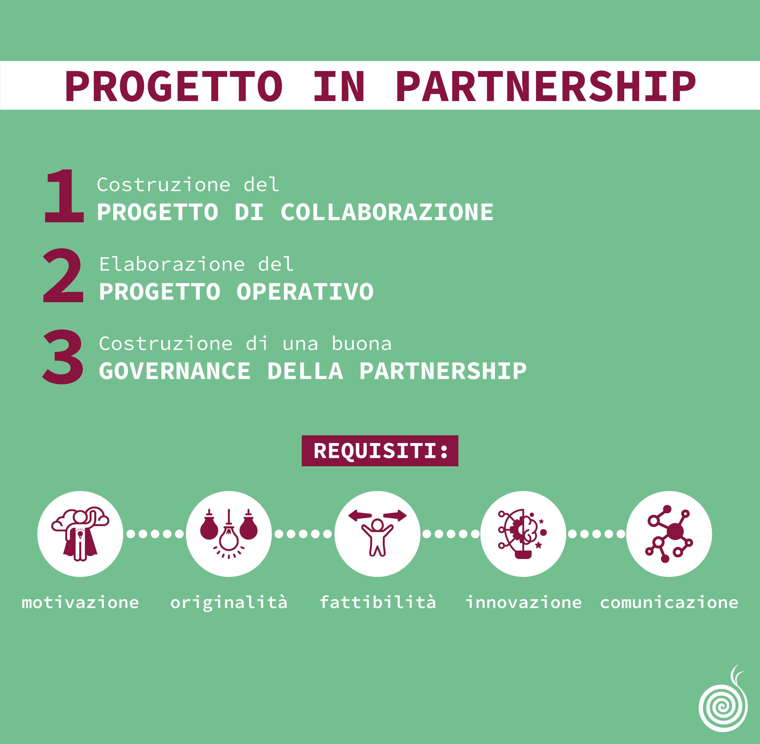 Progetto in partnership nel 2020 Comunicazione