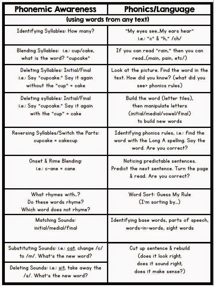Printable Worksheets phoneme deletion worksheets : Positively Learning: Freebie: Phonemic Awareness & Phonics Cheat ...