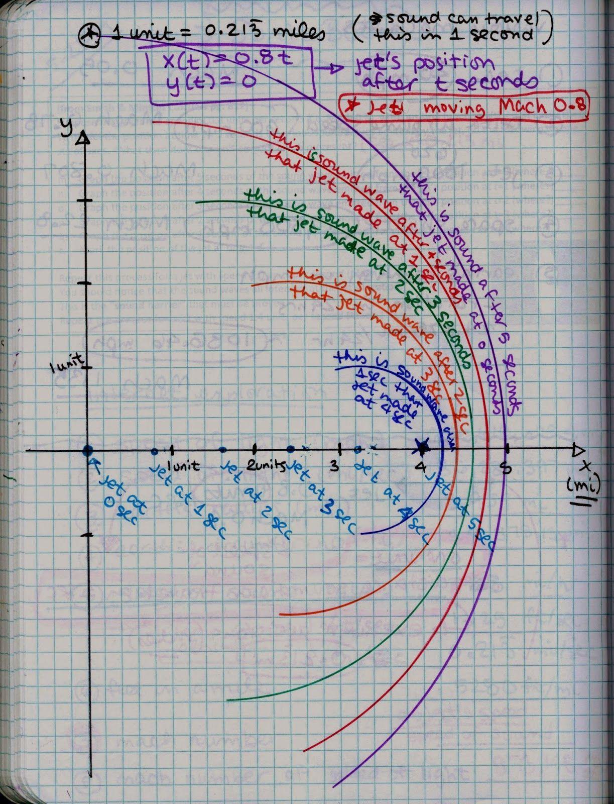 Math Teacher Mambo Post Calculus Exam Sonic Boom