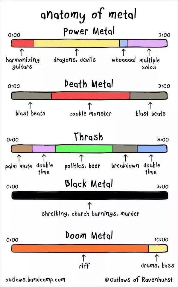 Infographics for everything! Metal styles explained. | Power metal, Music jokes, Death metal
