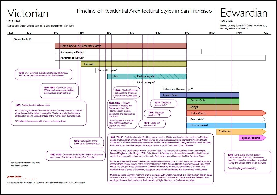 Victorian Edwardian Timeline Jpg 1055 742 Edwardian Architecture Architecture Fashion Victorian