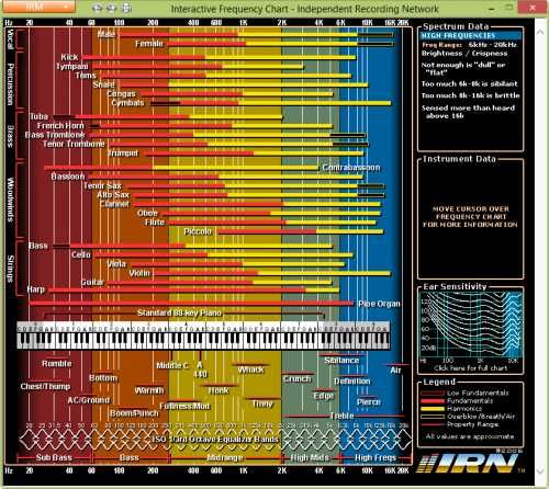 Interactive Frequency Chart Offline Version Music Mixing Ableton Music Software