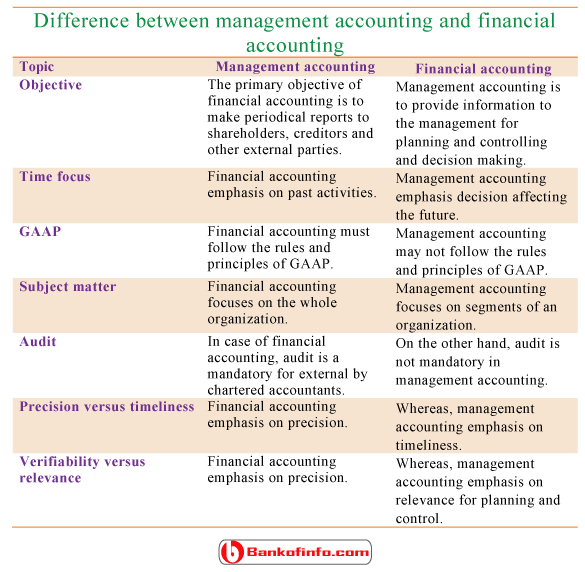 differences between financial accounting and management accounting Usually the terms, cost accounting and management accounting, are used interchangeably and are used in one and the same sense however, there are differences between these two terms conceptually and in application.
