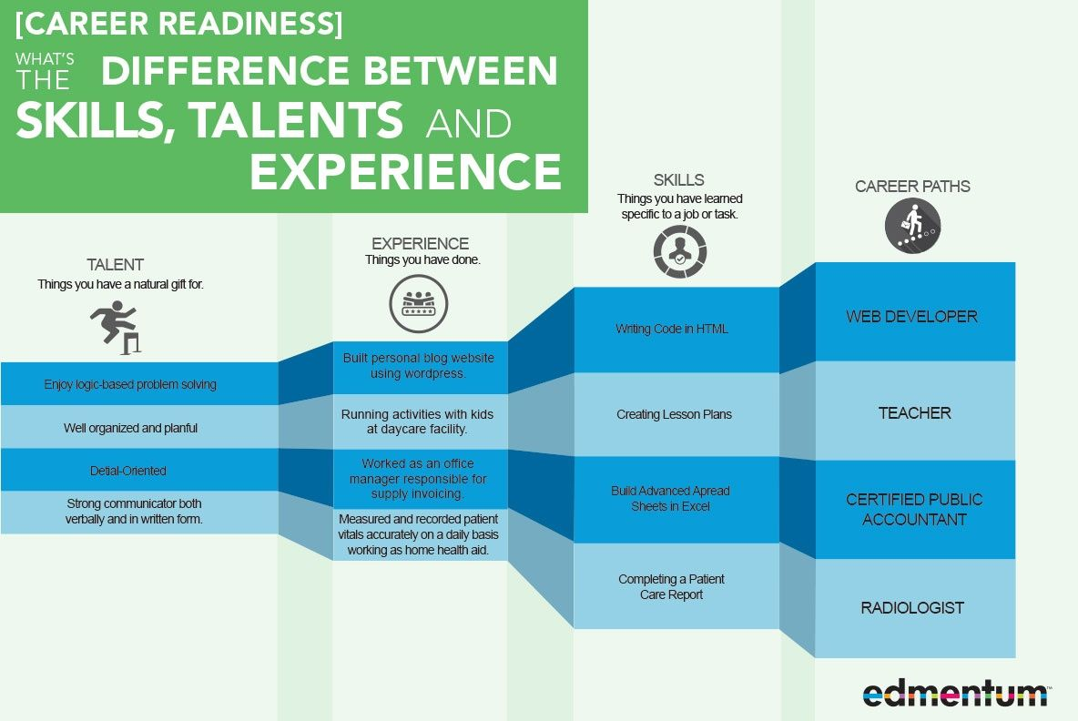 [Career Readiness] What's the Difference Between Skills