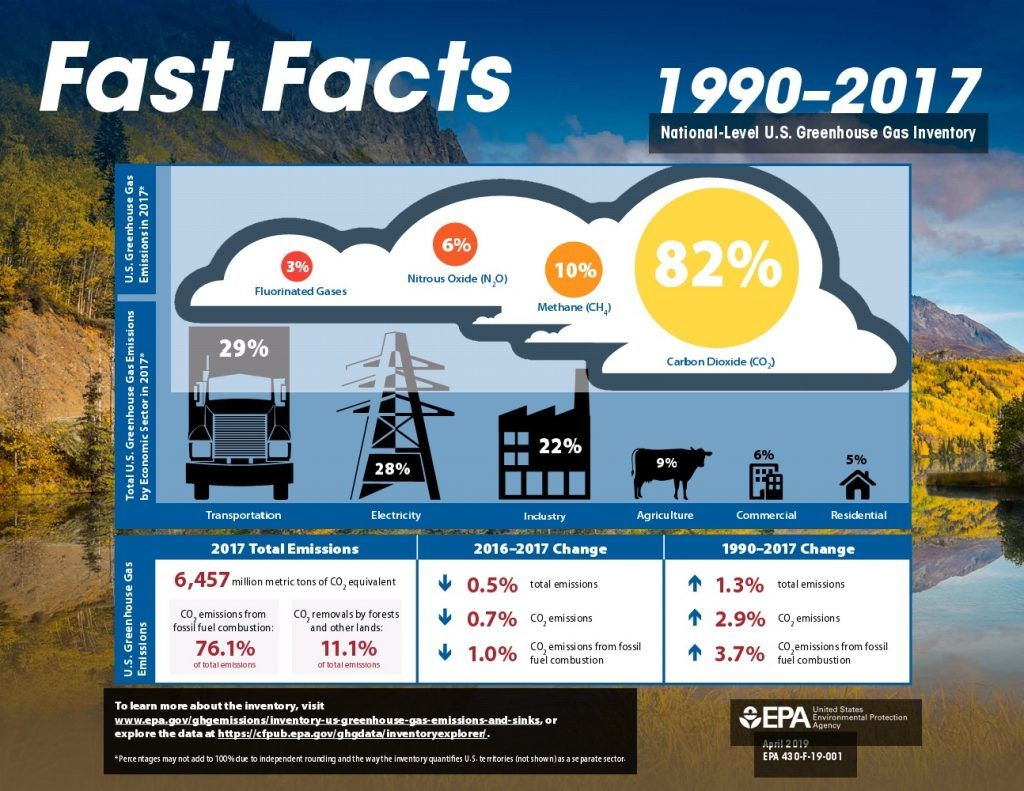 Fast Facts About Greenhouse Gas Emissions in 2020