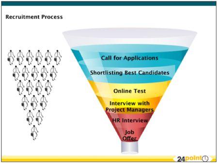 Editable powerpoint template recruitment process httpwww editable powerpoint template recruitment process http24point0 toneelgroepblik Choice Image