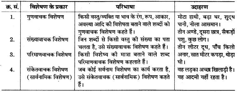 Pin by Narendra CBSE on RBSE Solutions for Class 6 Hindi