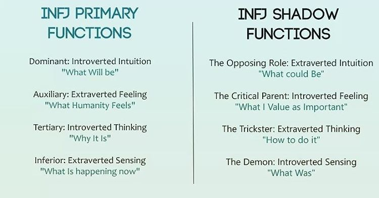 10 Likes 1 Comments The Social Pariah The Social Pariah On Instagram The Shadow Functions Are The Most Unconscious Funct Infj Functions Infj Infj Humor