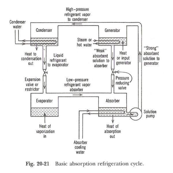 Vapor Absorption System Heat Absorbtion Refrigerator